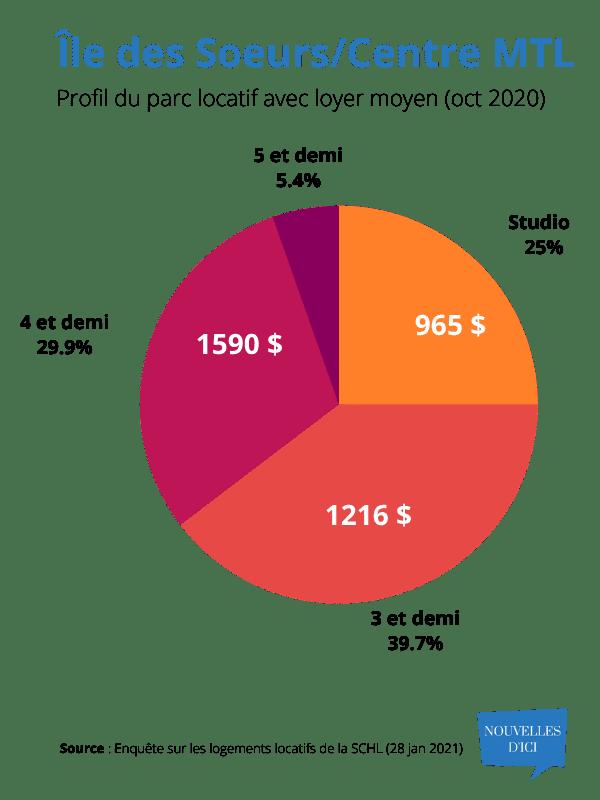 Profil parc locatif avec loyer moyen à l'Île des Soeurs & Centre Ville de Montréal